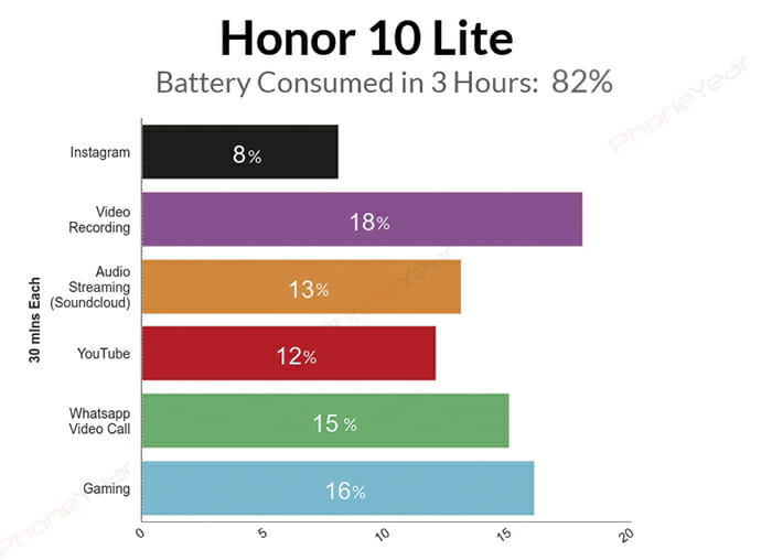 Honor 10 Lite 3 Hours Battery Test