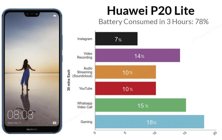 Huawei P20 lite Battery test