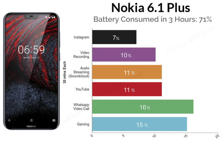 Nokia 6.1 Plus Battery Test