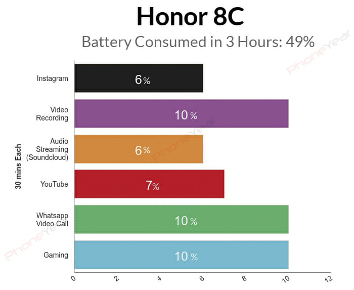 3 Hours Battery Test of Honor 8C
