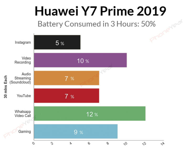 Huawei Y7 Prime 2019 Battery Test Graph