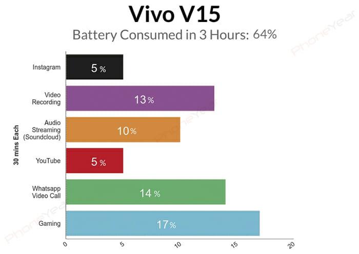 Vivo V15 3 Hours Battery Test