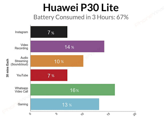 Huawei P30 lite 3 Hours Battery Test