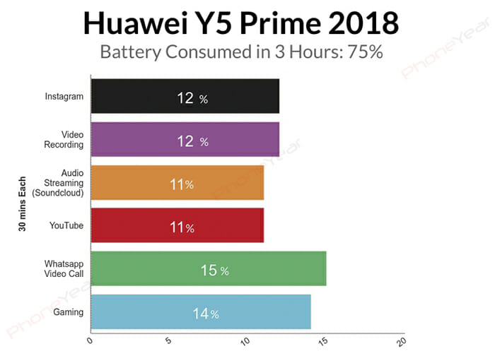 Huawei Y5 Prime 2018 Battery Test