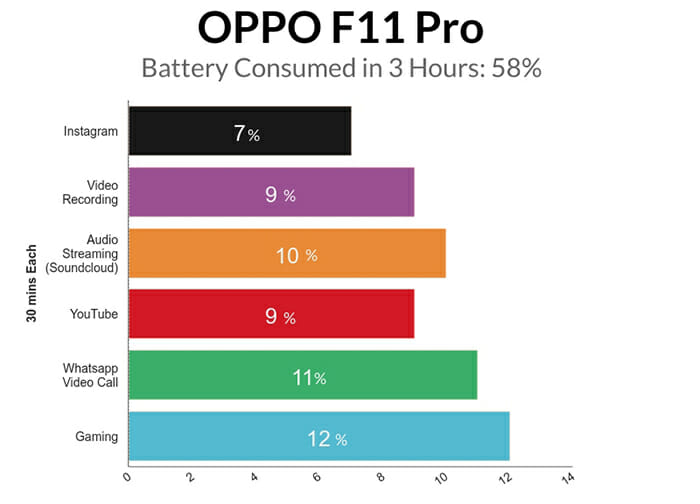 Oppo F11 Pro 3 Hours Battery Test