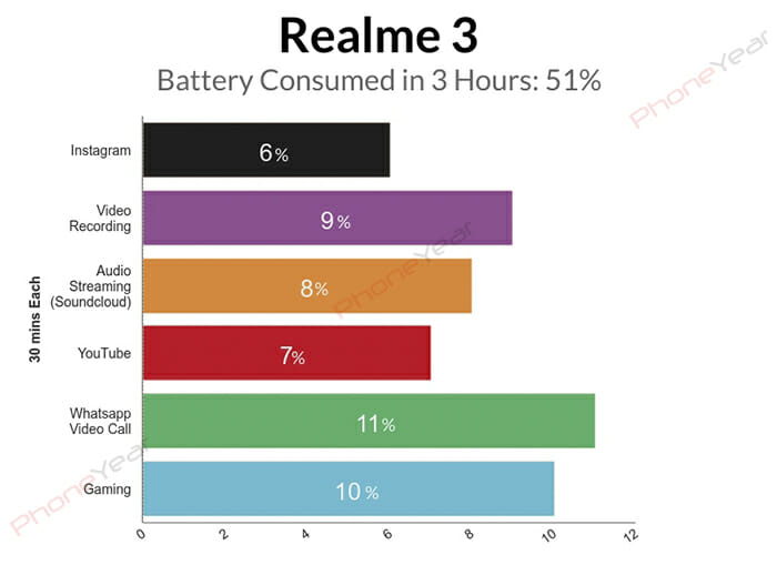 Realme 3 Hours Battery Test