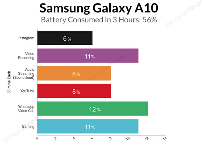 Samsung-Galaxy-A10 3 hours Battery test