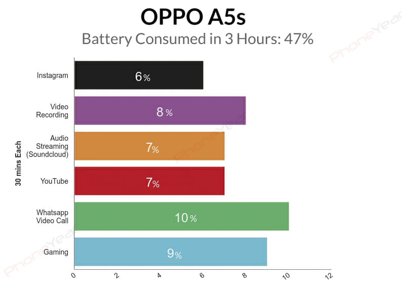 Oppo A5s 3 Hours Battery Test