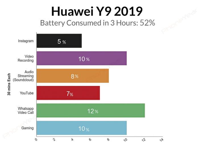 Huawei Y9 Prime 2019 Battery Test