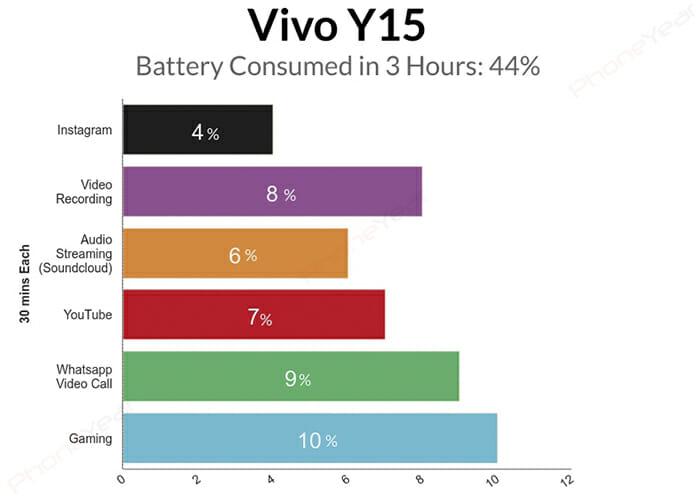 Vivo Y15 battery test graph