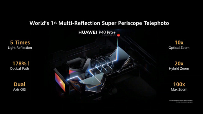 Super Periscope Telephoto